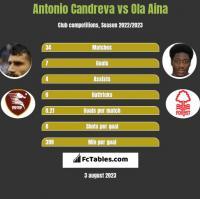 Antonio Candreva vs Ola Aina h2h player stats