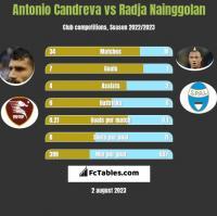Antonio Candreva vs Radja Nainggolan h2h player stats