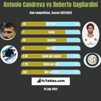 Antonio Candreva vs Roberto Gagliardini h2h player stats