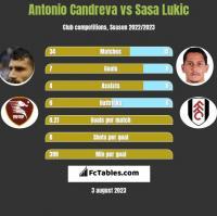 Antonio Candreva vs Sasa Lukic h2h player stats