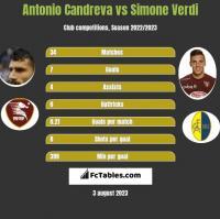 Antonio Candreva vs Simone Verdi h2h player stats