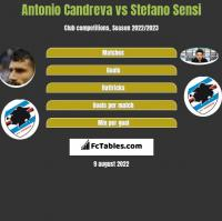 Antonio Candreva vs Stefano Sensi h2h player stats