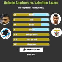 Antonio Candreva vs Valentino Lazaro h2h player stats