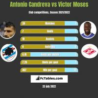 Antonio Candreva vs Victor Moses h2h player stats