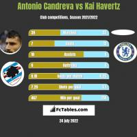 Antonio Candreva vs Kai Havertz h2h player stats