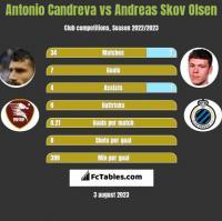 Antonio Candreva vs Andreas Skov Olsen h2h player stats