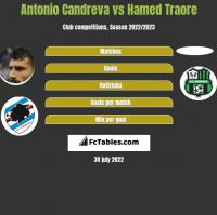 Antonio Candreva vs Hamed Traore h2h player stats
