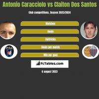 Antonio Caracciolo vs Claiton Dos Santos h2h player stats