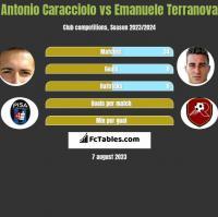 Antonio Caracciolo vs Emanuele Terranova h2h player stats