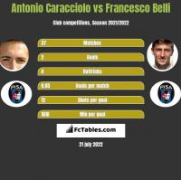 Antonio Caracciolo vs Francesco Belli h2h player stats