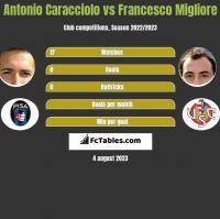 Antonio Caracciolo vs Francesco Migliore h2h player stats