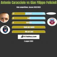 Antonio Caracciolo vs Gian Filippo Felicioli h2h player stats