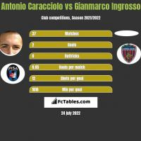 Antonio Caracciolo vs Gianmarco Ingrosso h2h player stats