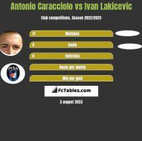 Antonio Caracciolo vs Ivan Lakicevic h2h player stats
