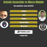 Antonio Caracciolo vs Marco Modolo h2h player stats