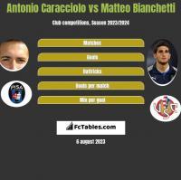 Antonio Caracciolo vs Matteo Bianchetti h2h player stats