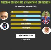 Antonio Caracciolo vs Michele Cremonesi h2h player stats