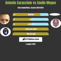 Antonio Caracciolo vs Vasile Mogos h2h player stats