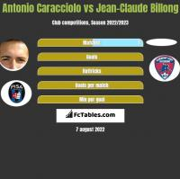Antonio Caracciolo vs Jean-Claude Billong h2h player stats