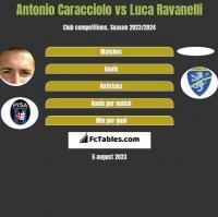 Antonio Caracciolo vs Luca Ravanelli h2h player stats