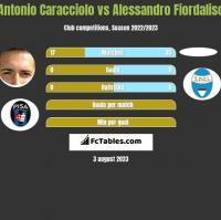 Antonio Caracciolo vs Alessandro Fiordaliso h2h player stats