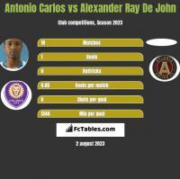 Antonio Carlos vs Alexander Ray De John h2h player stats