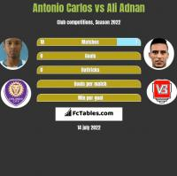 Antonio Carlos vs Ali Adnan h2h player stats