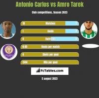 Antonio Carlos vs Amro Tarek h2h player stats