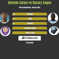 Antonio Carlos vs Bacary Sagna h2h player stats