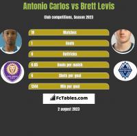 Antonio Carlos vs Brett Levis h2h player stats