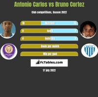 Antonio Carlos vs Bruno Cortez h2h player stats