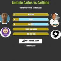 Antonio Carlos vs Carlinho h2h player stats
