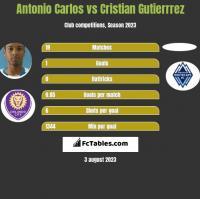 Antonio Carlos vs Cristian Gutierrrez h2h player stats