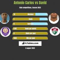 Antonio Carlos vs David Braz h2h player stats