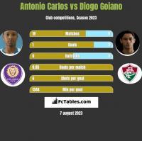 Antonio Carlos vs Diogo Goiano h2h player stats