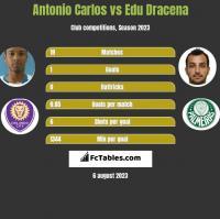 Antonio Carlos vs Edu Dracena h2h player stats
