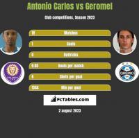 Antonio Carlos vs Geromel h2h player stats