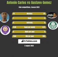 Antonio Carlos vs Gustavo Gomez h2h player stats