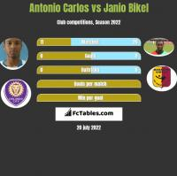 Antonio Carlos vs Janio Bikel h2h player stats