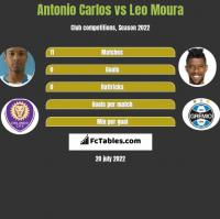 Antonio Carlos vs Leo Moura h2h player stats