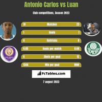Antonio Carlos vs Luan h2h player stats