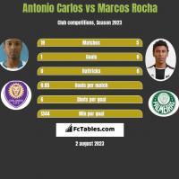Antonio Carlos vs Marcos Rocha h2h player stats