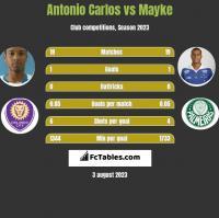 Antonio Carlos vs Mayke h2h player stats