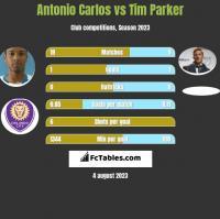 Antonio Carlos vs Tim Parker h2h player stats