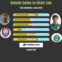 Antonio Carlos vs Victor Luis h2h player stats