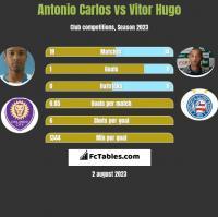 Antonio Carlos vs Vitor Hugo h2h player stats