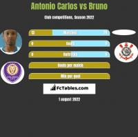 Antonio Carlos vs Bruno h2h player stats