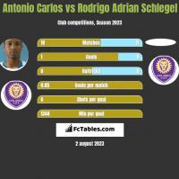Antonio Carlos vs Rodrigo Adrian Schlegel h2h player stats