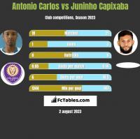 Antonio Carlos vs Juninho Capixaba h2h player stats