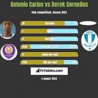Antonio Carlos vs Derek Cornelius h2h player stats